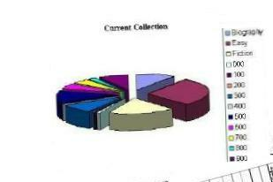 Pie chart shows distribution of your current collection